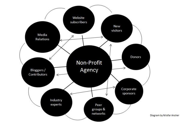 Non-profit constituents: conceptual map